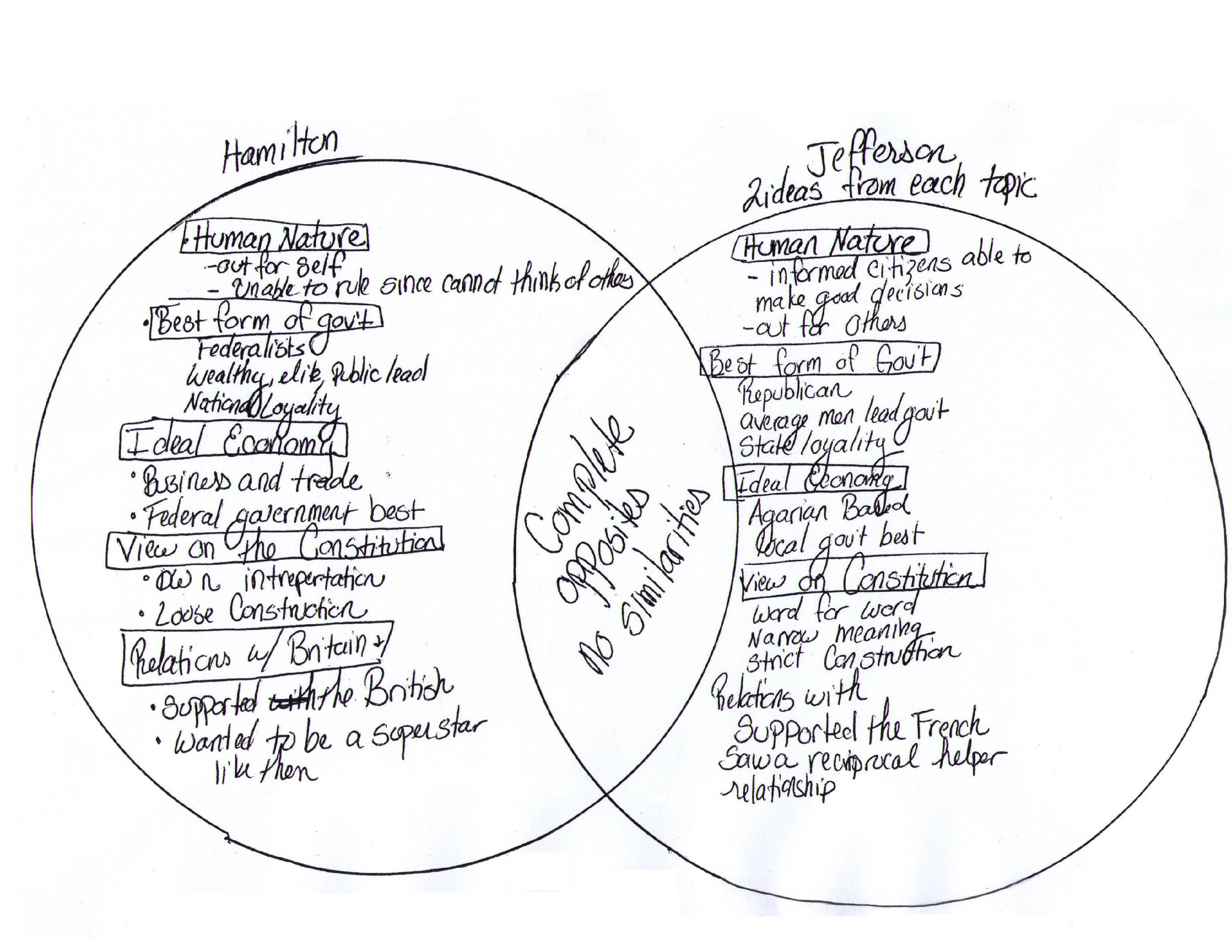 Teaching american history for all mdusducb h ssp 8th grade lesson directions create a venn diagram to compare and contrast the ideas of hamilton and jefferson ccuart Image collections