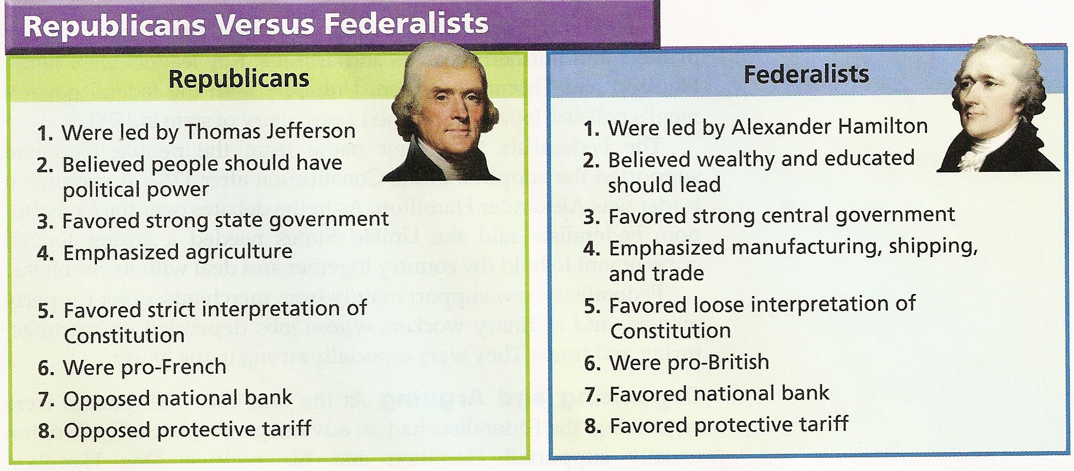 hamilton federalist vs jeffersonian republicans The jeffersonian republicans believed in strong state governments, a weak central government, and a strict construction of the constitution the federalists opted for a powerful central government with weaker state governments, and a loose interpretation of the constitution.
